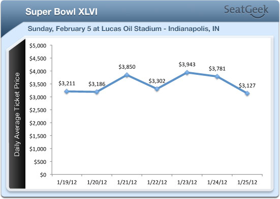 2012-01-25-25JAN12_GiantsPatriotsSuperBowlXLVICOT_GRAPH.jpg