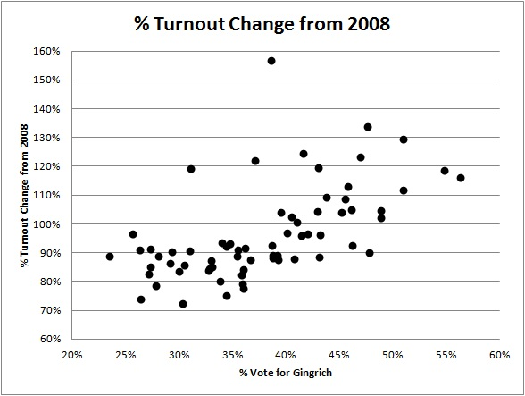 2012-02-01-FL_Turnout_Graph_2012.jpg