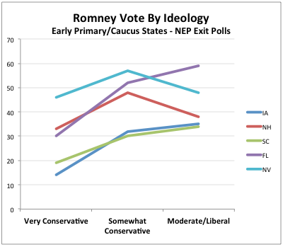 2012-02-08-Blumenthal-Romneybyideology.png