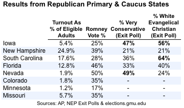 2012-02-08-Blumenthal-turnoutexitpolltable.png
