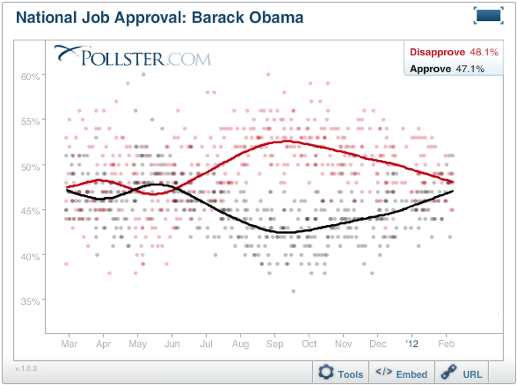 Obama Approval Ratings Rise Tracks Increasing Consumer Confidence Obama Approval Ratings Rise Tracks Increasing Consumer Confidence