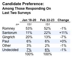 2012-02-23-Blumenthal-votechange.png