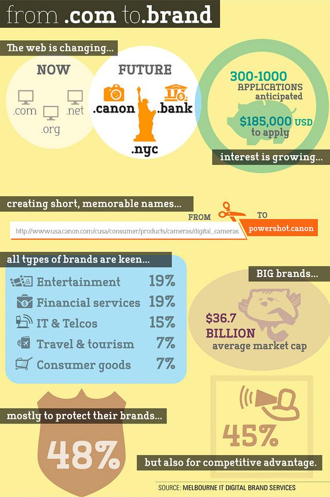 2012-02-23-CircleIDfrom.comto.brandinfographic.jpg