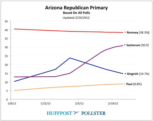 2012-02-24-Blumenthal-Arizonachart.png