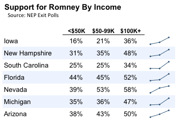 2012-02-29-Blumenthal-Romneybyincome.png