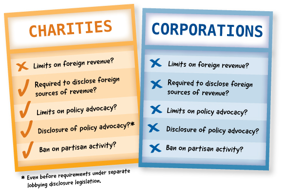2012-03-02-CorporationsvsCharities.jpg
