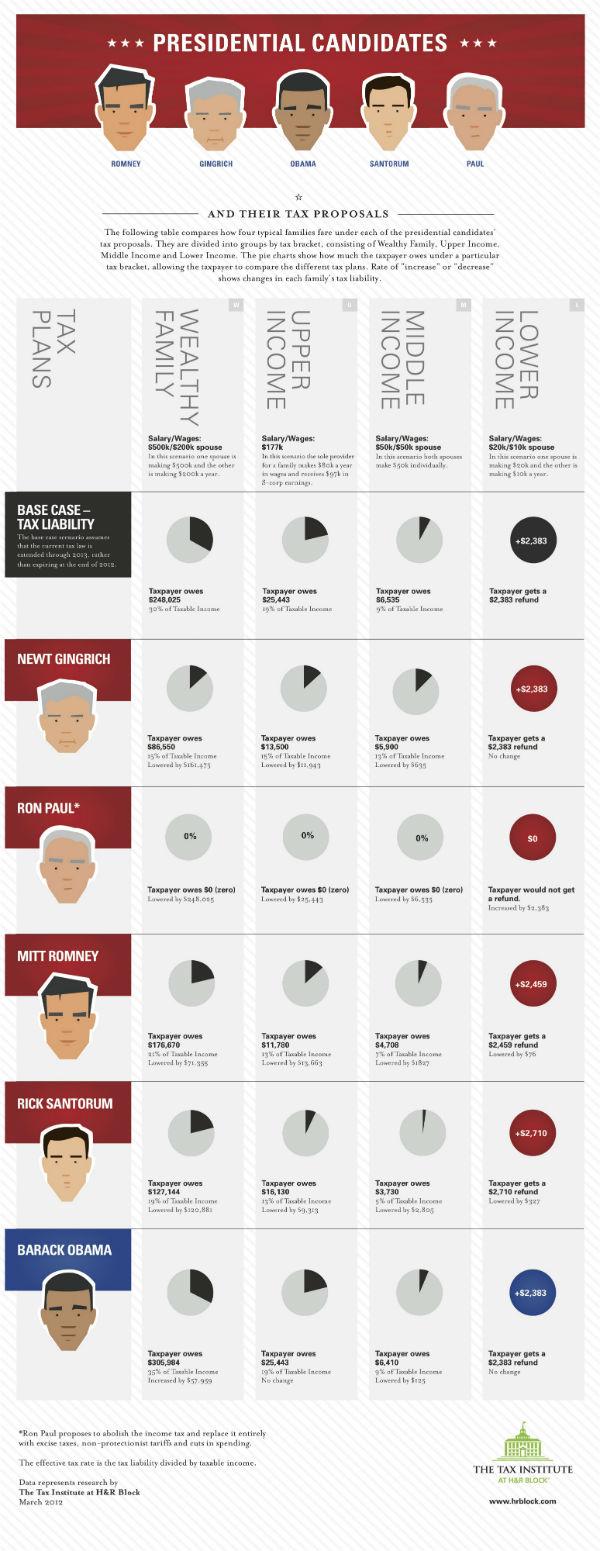 2012-03-02-TheTaxInstituteatHRBlockPresidential_Infographic_3.1.12.jpg