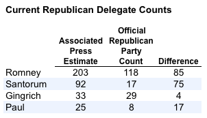 2012-03-06-Blumenthal-delegatecount.png