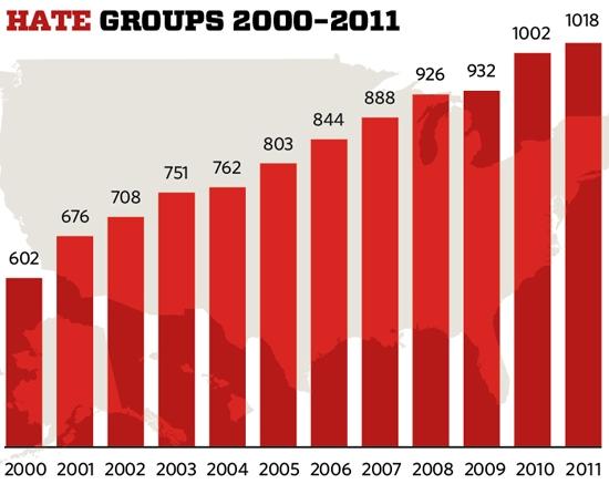 2012-03-08-hate_graph.jpg