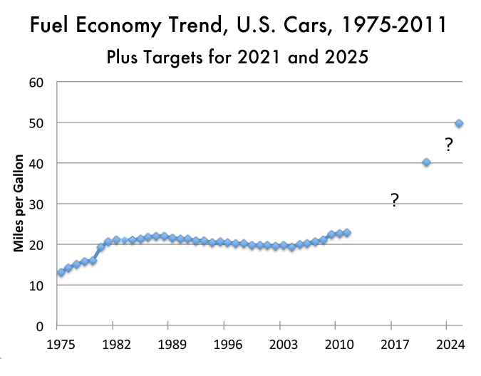 MPG of U.S. cars 1975-2011, plus future estimates