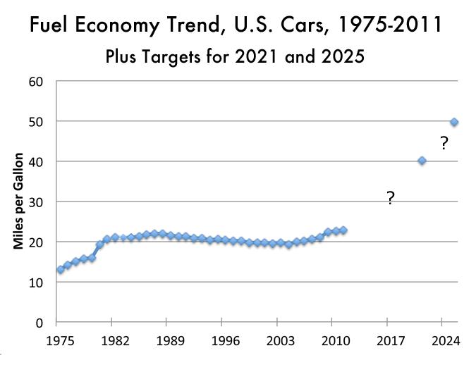 MPG of U.S. cars 1975-2011, plus future estimates