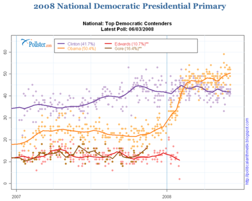 2012-03-16-Blumenthal-pollster.com2008.png