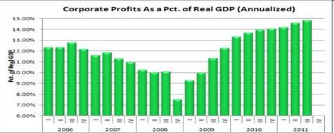 2012-03-19-Corpprofits