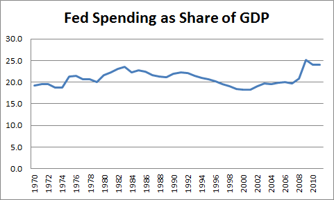 2012-03-22-spend_gdp.png