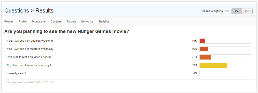2012 03 23 mainqimgb58ba554a0456566e485aea162c7f0edd What Will The Hunger Games Opening Weekend Gross Be?