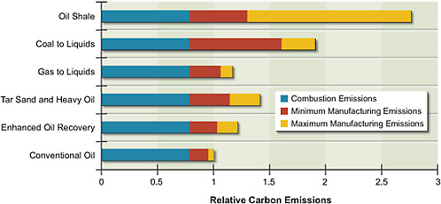 Relative Carbon Emissions of Different Fuels
