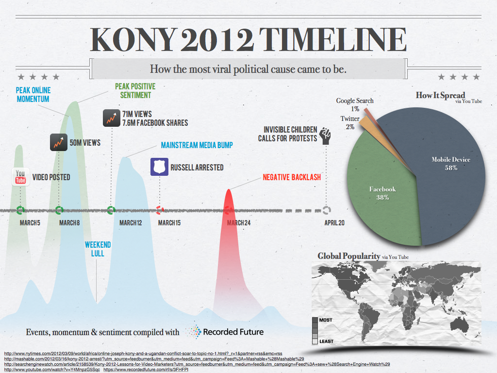 2012-03-29-kony2012infographic.png