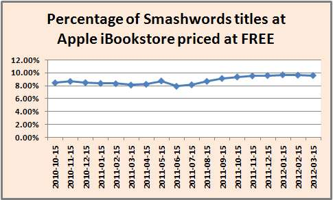 2012-03-29-percentageofbookspricedatFREE.jpg