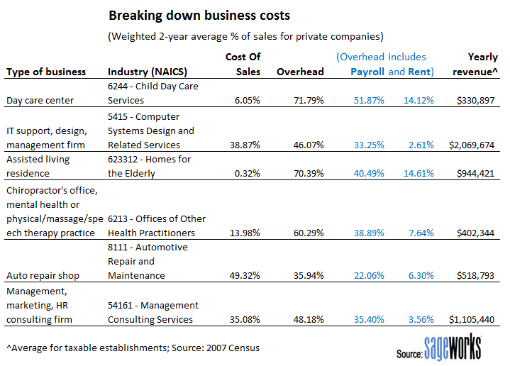 2012-04-02-Financialanalysisbusinesscosts.PNG