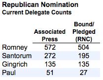 2012-04-03-Blumenthal-delegatecounts1.png