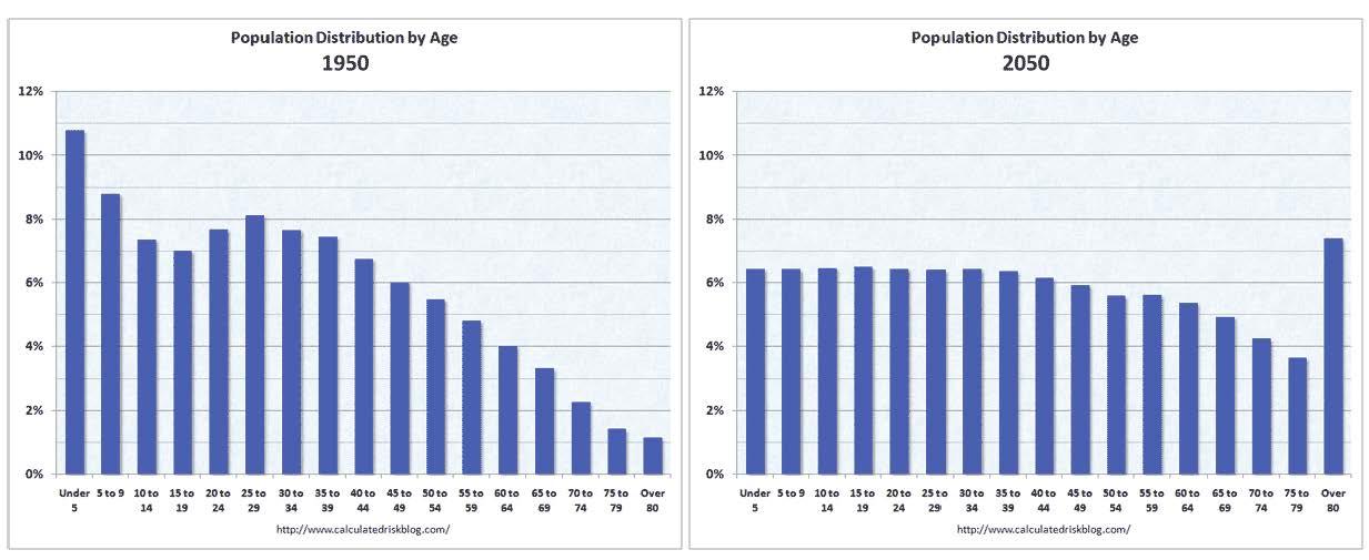 2012-04-03-Populationbyagechange.jpg