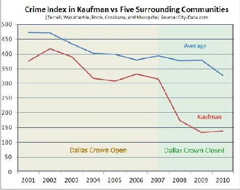2012-04-04-CrimeinKaufmanvsAverage.jpg