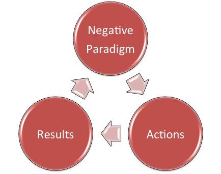 2012-04-04-NegativeParadigm.jpg