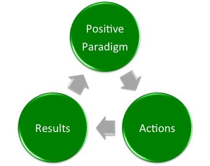 2012-04-04-PositiveParadigm.jpg