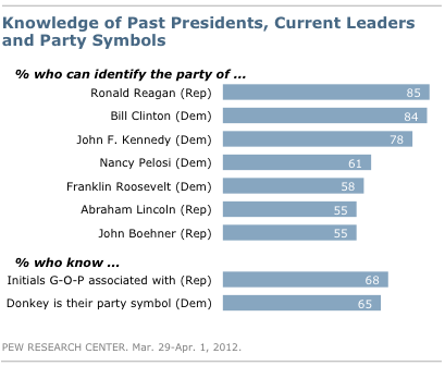 2012-04-11-Blumenthal-leaderknowledge.png