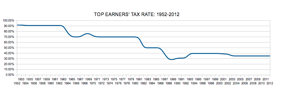 2012-04-17-TOPTAXRATE1952present.png