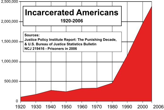 2012-04-17-US_incarceration_timeline.png