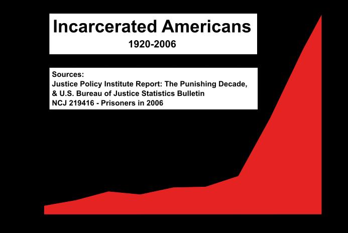 2012-04-17-US_incarceration_timeline.png