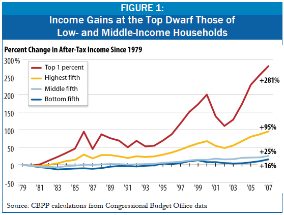 2012-04-17-cbppincomeinequality2011.png