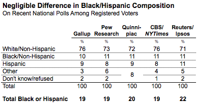 2012-04-20-Blumenthal-racecomparisons.png