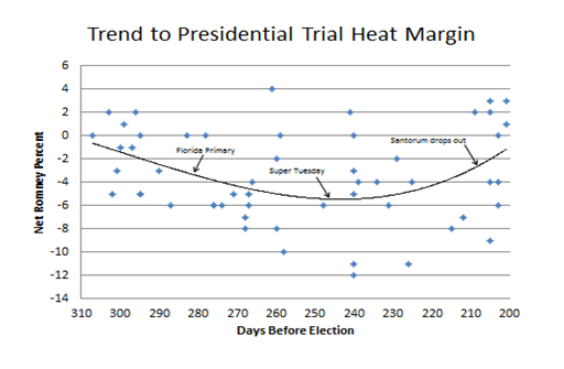 Steve Lombardo: Election Monitor: 197 Days to Go and the Trend Is ...
