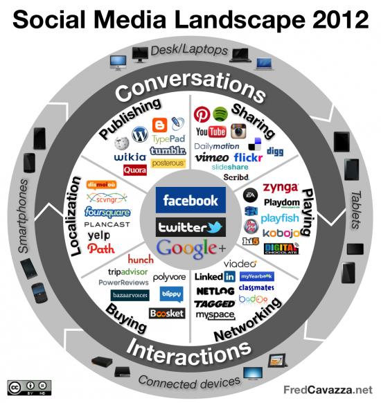 2012-04-25-Social_Media_Landscape_2012550x582.png