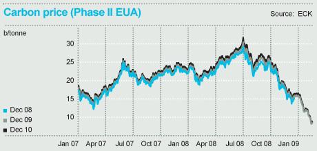 2012-04-28-Carbon_price.jpg
