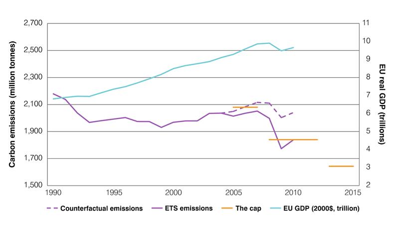 2012-04-28-ets_sector_emissions_ellerman_e3601.jpg