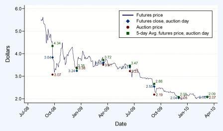 2012-04-28-graphrggiauction.jpg