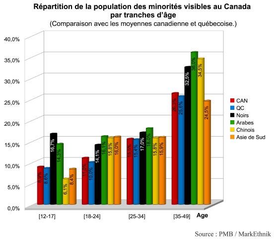 2012-04-29-ages_minorites.jpg