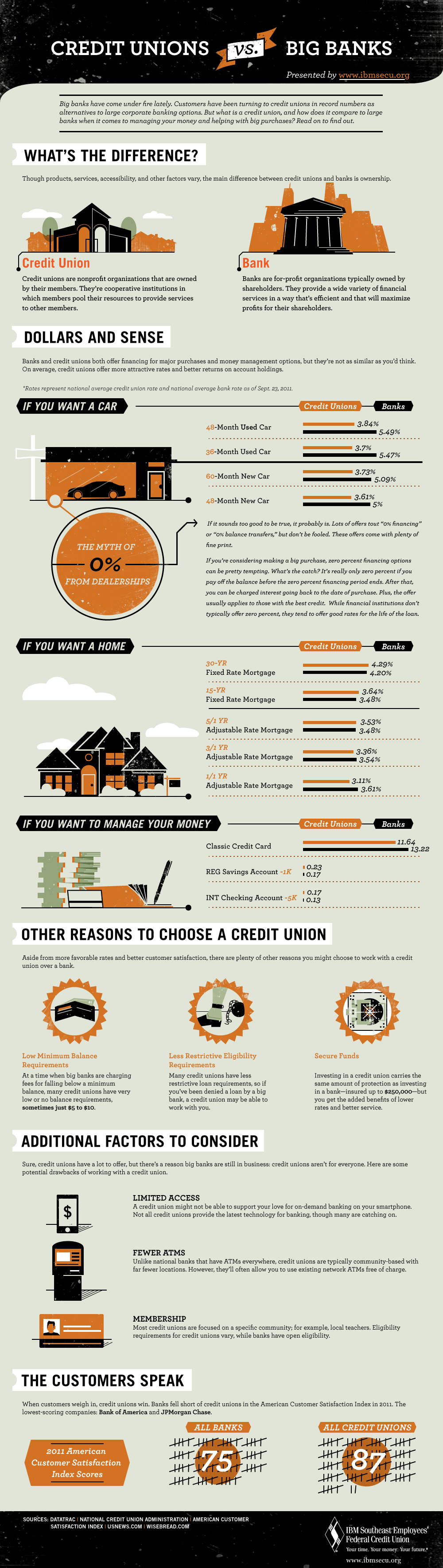 credit unions the pros and cons of moving your money to a not for 2012 05 08 banksvscreditunionsinfographic1000px jpg infographic by ibm southeast employees federal credit union ·