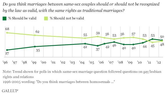 2012-05-09-Blumenthal-gallupsamesexmarriage.png