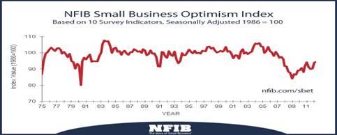 2012-05-10-NFIB