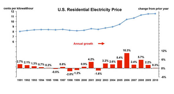 U.S. Electricity Prices