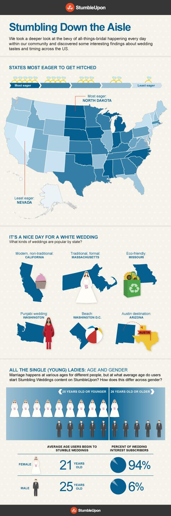 2012-05-16-WeddingsFinal.png