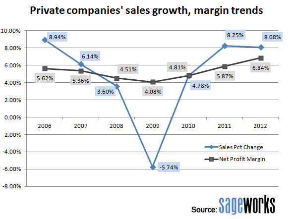 2012-05-22-FinancialratiosanalysisPrivatecompaniessalesgrowthmargintrends.png