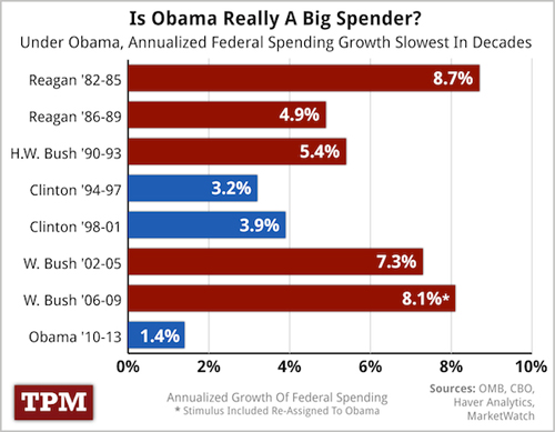 2012-05-23-chart_annualized_spending.jpg
