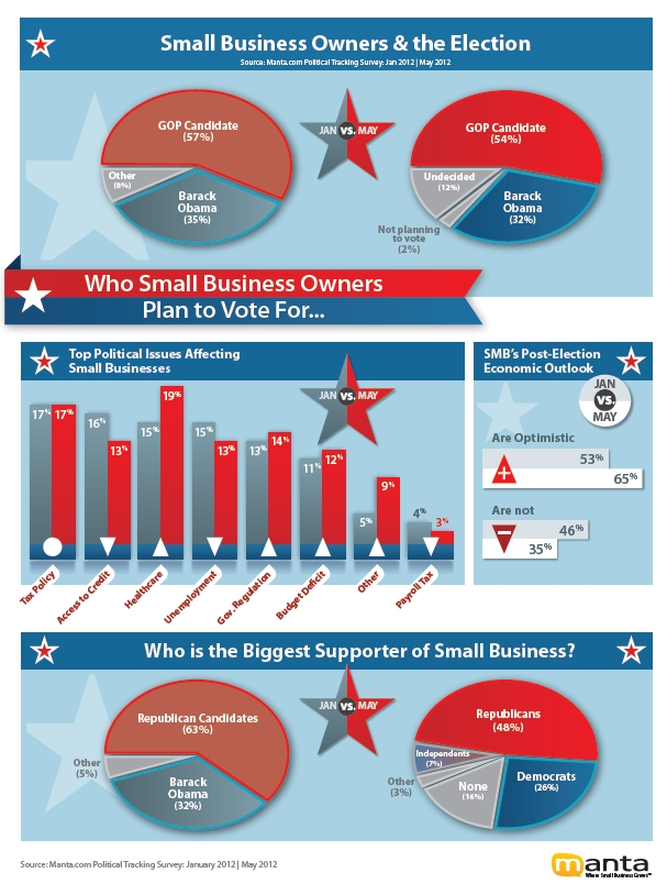 2012-05-24-SmallBusinessOwnersandtheElection_National.jpg