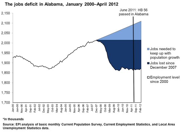 2012-05-31-AL_jobs_deficit.jpg