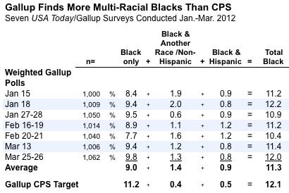 2012-05-31-Blumenthal-multiracialblack2.png